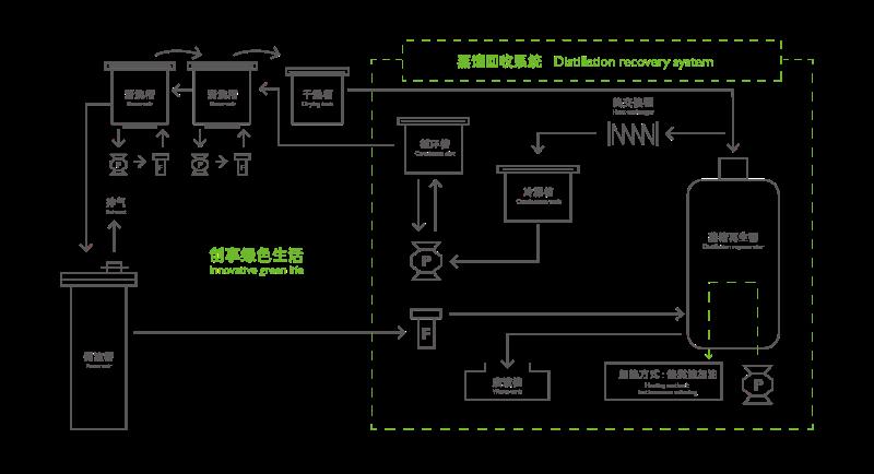 碳氢清洗机清洗过程